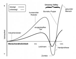 Quelle: Von Tobias K. - translation of Image:Mori Uncanny Valley.svg by Smurrayinchester (which is based on image by Masahiro Mori and Karl MacDorman at http://www.androidscience.com/theuncannyvalley/proceedings2005/uncannyvalley.html), CC BY-SA 3.0, $3