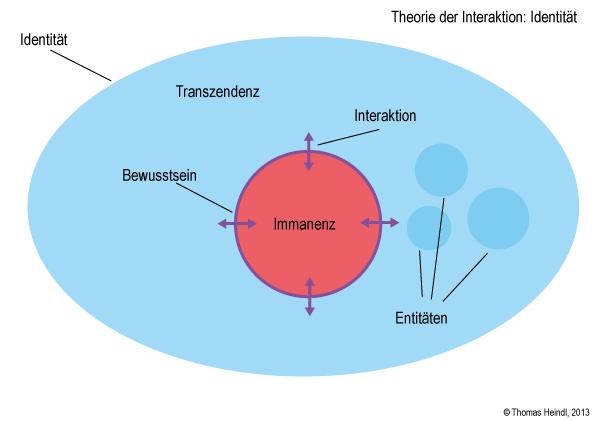 Theorie der Interaktion: Identität